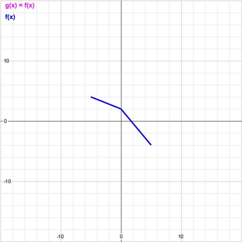 Solve f(x)=x^4(x-1)^3   Microsoft Math Solver
